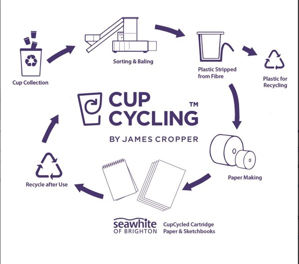 02 Cup Cycling V2